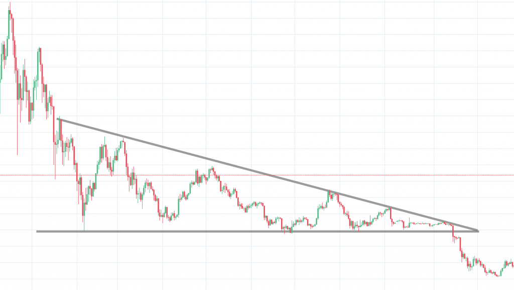 Descending triangle downtrend