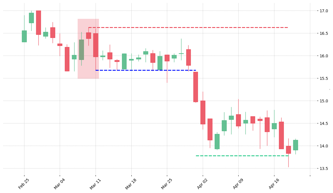 The stock ORLY printed a bearish Two Crows on 2002-03-07. It confirmed on 2002-04-01 (meaning price closed below entry level). It retested the trade entry level on 2002-04-25. Then it successfully reached the 2:1 R/R target.