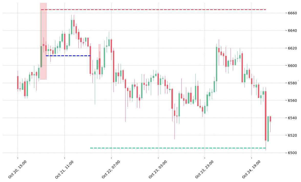 The cryptocurrency pair BTC/USDT printed a bearish Two Crows on 2018-10-21 01:00:00. It confirmed on 2018-10-21 22:00:00 (meaning price closed below entry level). It retested the trade entry level on 2018-10-22 02:00:00. Then it successfully reached the 2:1 R/R target.