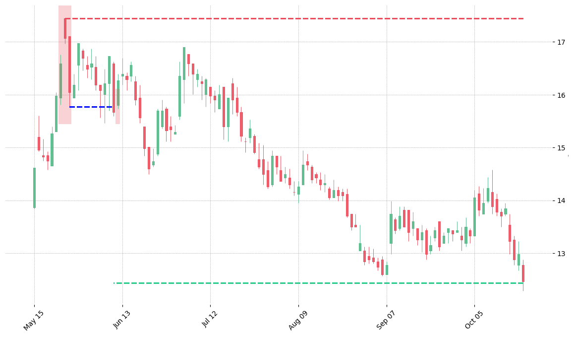 The stock K printed a bearish Two Crows on 2000-05-23. It confirmed on 2000-06-09 (meaning price closed below entry level). It retested the trade entry level on 2000-06-12. Then it successfully reached the 2:1 R/R target.