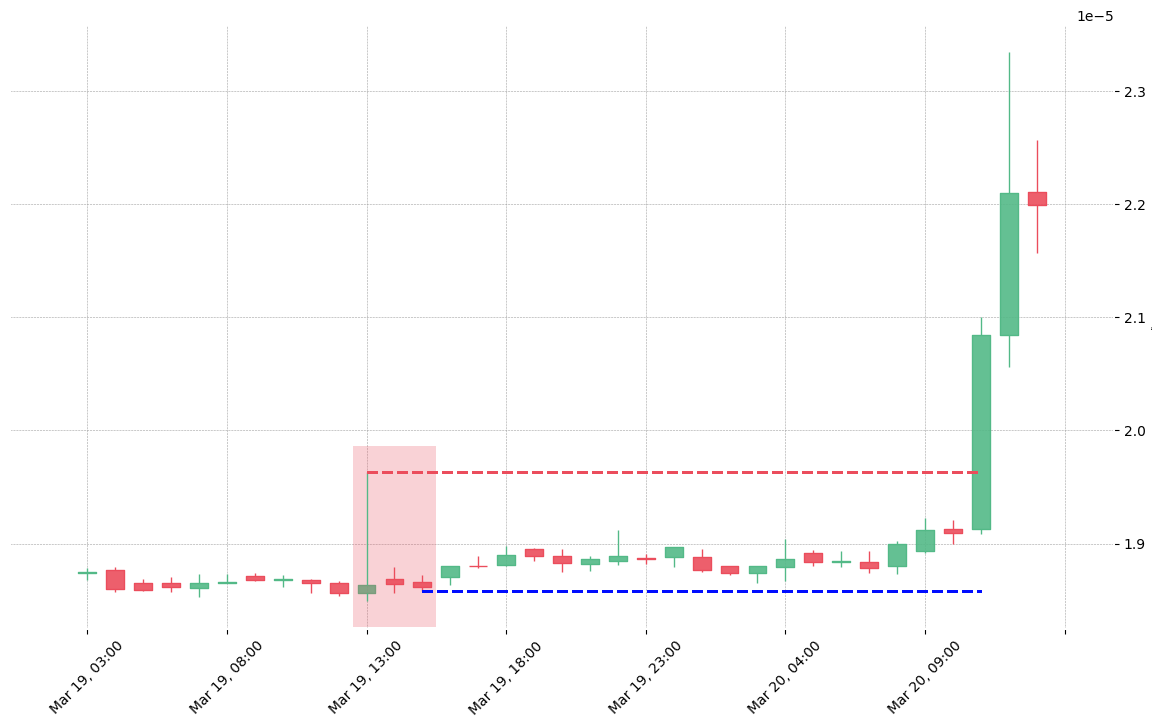 The cryptocurrency pair GNT/BTC printed a bearish Two Crows on 2019-03-19 13:00:00. Unfortunately it invalidated on 2019-03-20 11:00:00 before the trade could trigger (it triggered the stop before entering).