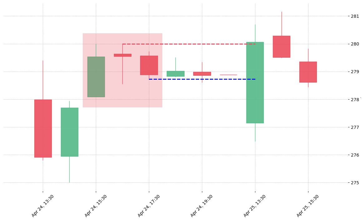 The stock TFX printed a bearish Two Crows on 2019-04-24 15:30:00. Unfortunately it invalidated on 2019-04-25 13:30:00 before the trade could trigger (it triggered the stop before entering).