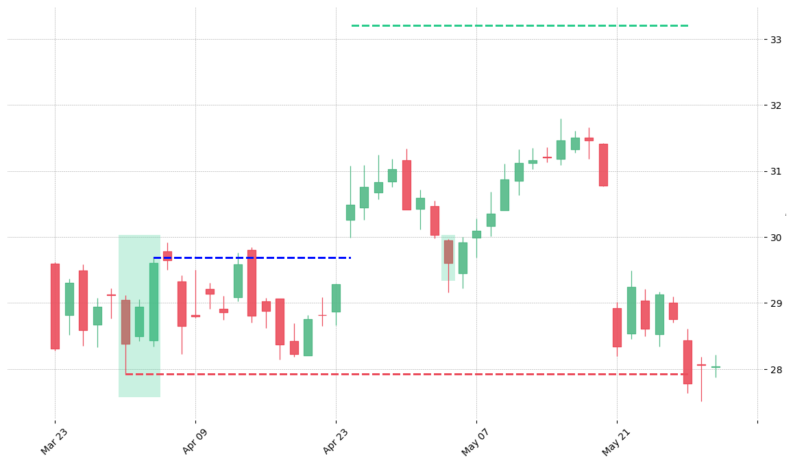 The stock FITB printed a bullish Three Inside Up on 2018-04-02. It confirmed on 2018-04-24 (meaning price closed above entry level). It retested the trade entry level on 2018-05-03. Then it failed to reach the 2:1 R/R target and got stopped on 2018-05-29.