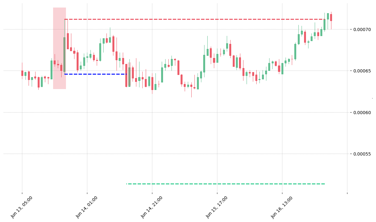The cryptocurrency pair MATIC/BNB printed a bearish Three Line Strike on 2019-06-13 15:00:00. It confirmed on 2019-06-14 13:00:00 (meaning price closed below entry level). It retested the trade entry level on 2019-06-14 14:00:00. Then it failed to reach the 2:1 R/R target and got stopped on 2019-06-17 02:00:00.