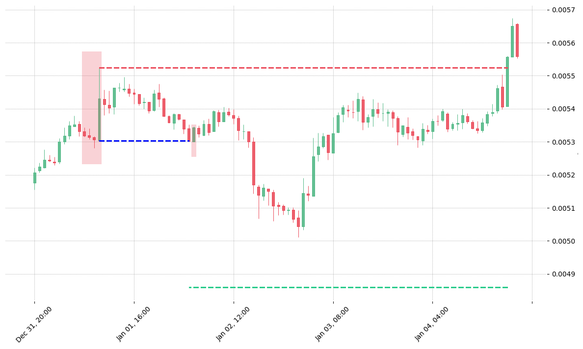 The cryptocurrency pair VET/USDT printed a bearish Three Line Strike on 2020-01-01 06:00:00. It confirmed on 2020-01-02 03:00:00 (meaning price closed below entry level). It retested the trade entry level on 2020-01-02 04:00:00. Then it failed to reach the 2:1 R/R target and got stopped on 2020-01-04 19:00:00.