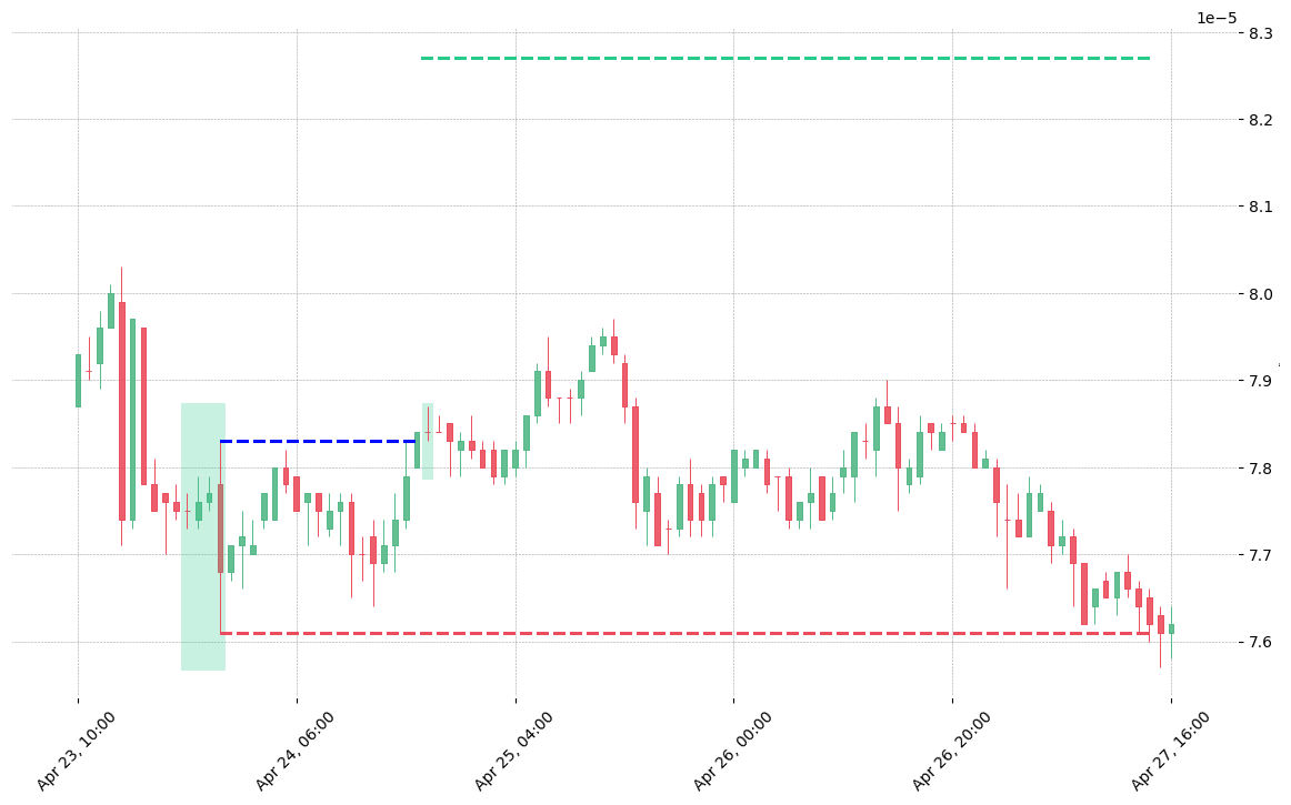 The cryptocurrency pair NANO/BTC printed a bullish Three Line Strike on 2020-04-23 20:00:00. It confirmed on 2020-04-24 17:00:00 (meaning price closed above entry level). It retested the trade entry level on 2020-04-24 18:00:00. Then it failed to reach the 2:1 R/R target and got stopped on 2020-04-27 14:00:00.