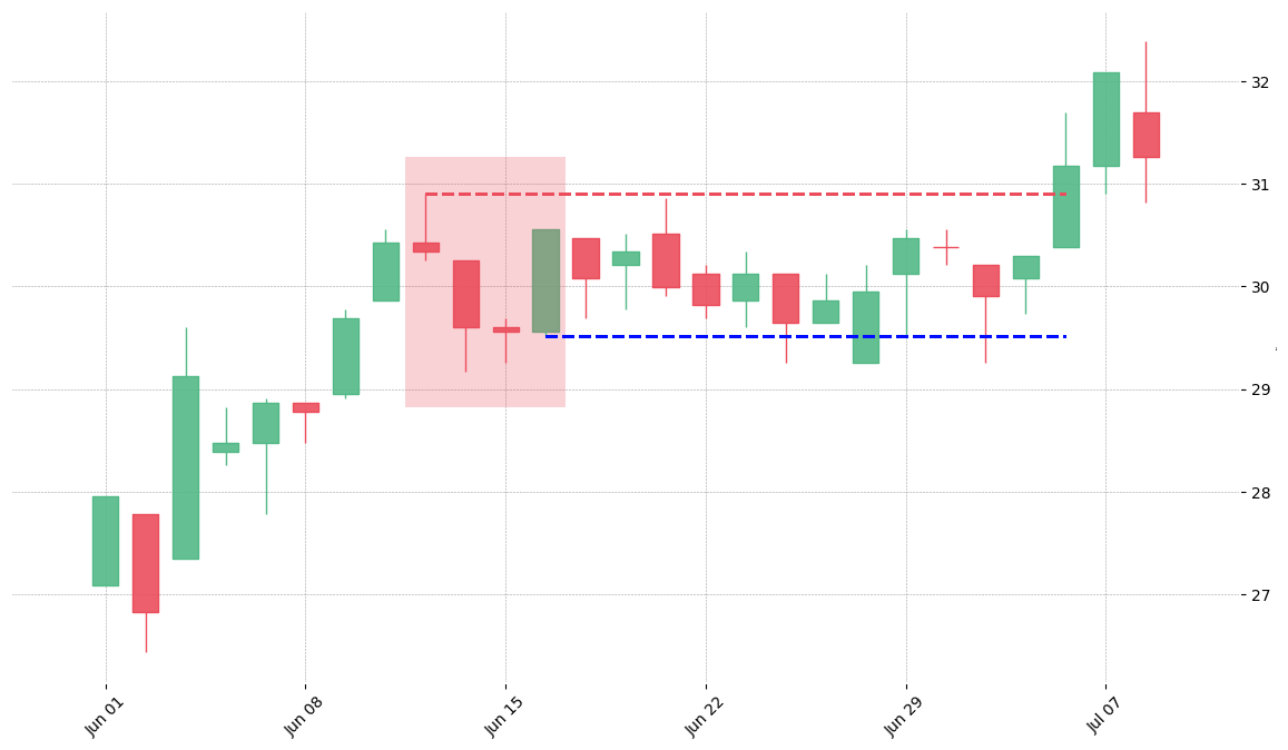 The stock RCL printed a bearish Three Line Strike on 1999-06-11. Unfortunately it invalidated on 1999-07-06 before the trade could trigger (it triggered the stop before entering).