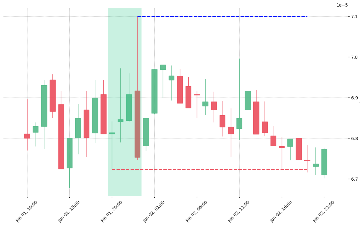 The cryptocurrency pair HOT/BNB printed a bullish Three Line Strike on 2019-06-01 20:00:00. Unfortunately it invalidated on 2019-06-02 19:00:00 before the trade could trigger (it triggered the stop before entering).