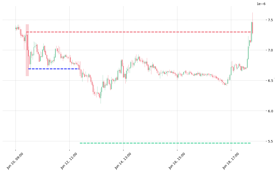 The cryptocurrency pair TRX/BTC printed a bearish Three Outside Down on 2018-06-10 19:00:00. It confirmed on 2018-06-12 20:00:00 (meaning price closed below entry level). It retested the trade entry level on 2018-06-12 21:00:00. Then it failed to reach the 2:1 R/R target and got stopped on 2018-06-19 11:00:00.