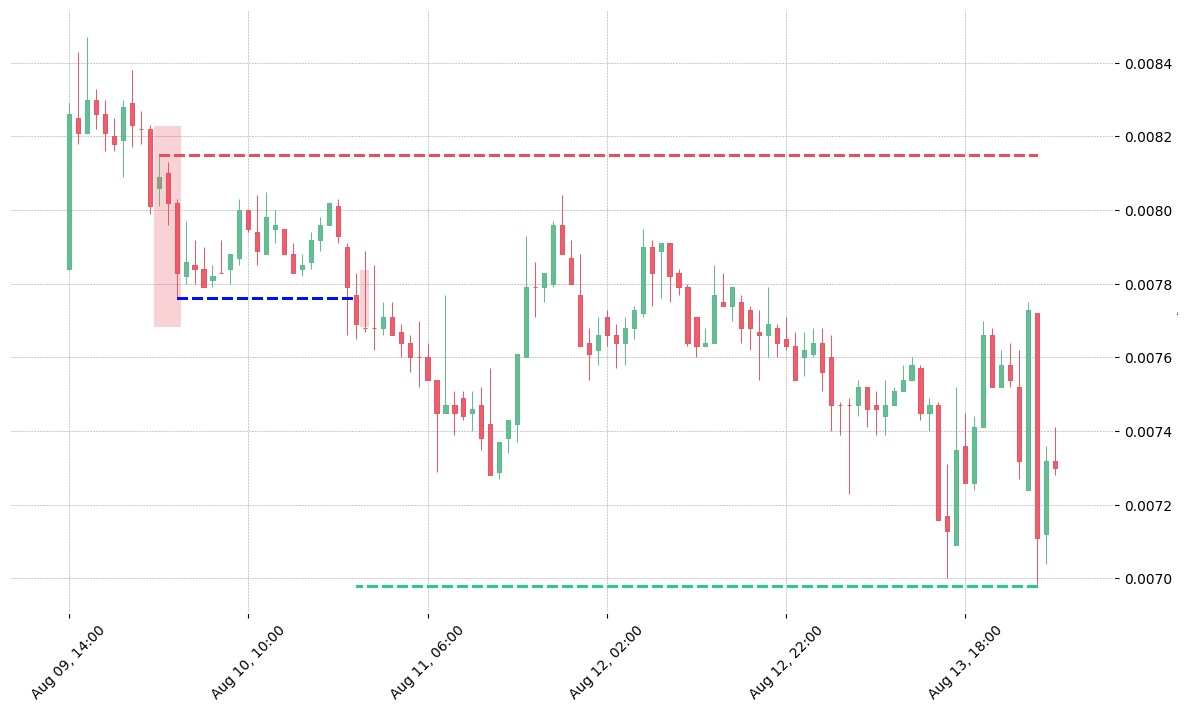 The cryptocurrency pair GTO/BNB printed a bearish Three Outside Down on 2018-08-10. It confirmed on 2018-08-10 22:00:00 (meaning price closed below entry level). It retested the trade entry level on 2018-08-10 23:00:00. Then it successfully reached the 2:1 R/R target.