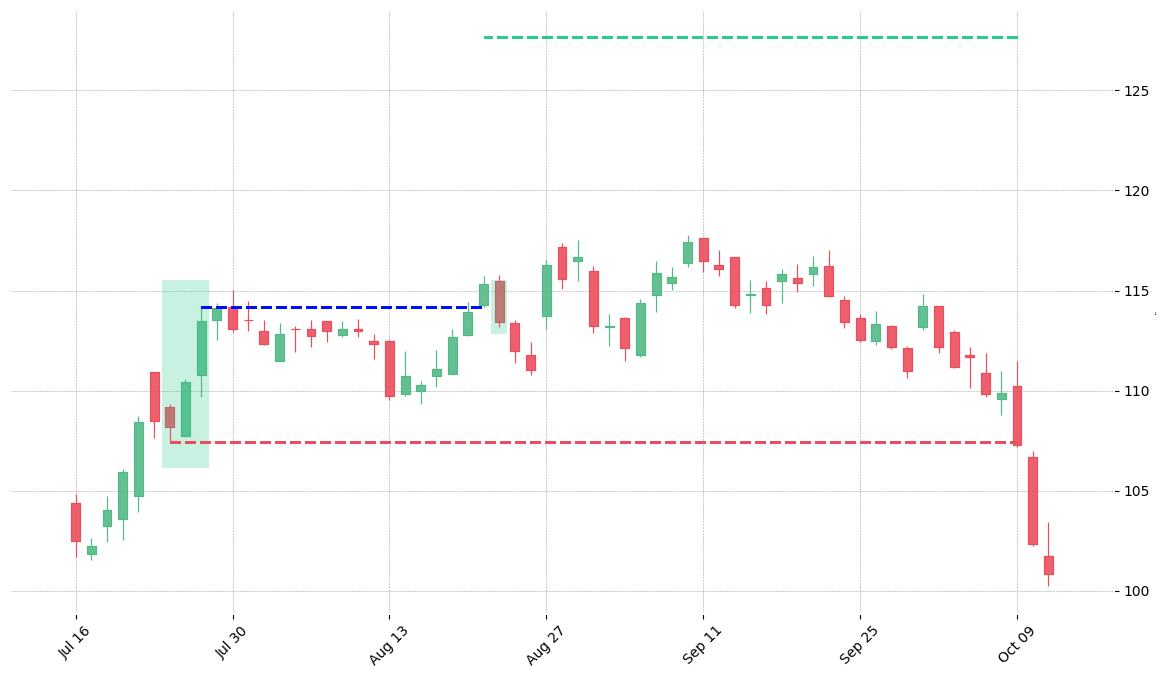 The stock KSU printed a bullish Three Outside Up on 2018-07-24. It confirmed on 2018-08-21 (meaning price closed above entry level). It retested the trade entry level on 2018-08-22. Then it failed to reach the 2:1 R/R target and got stopped on 2018-10-09.