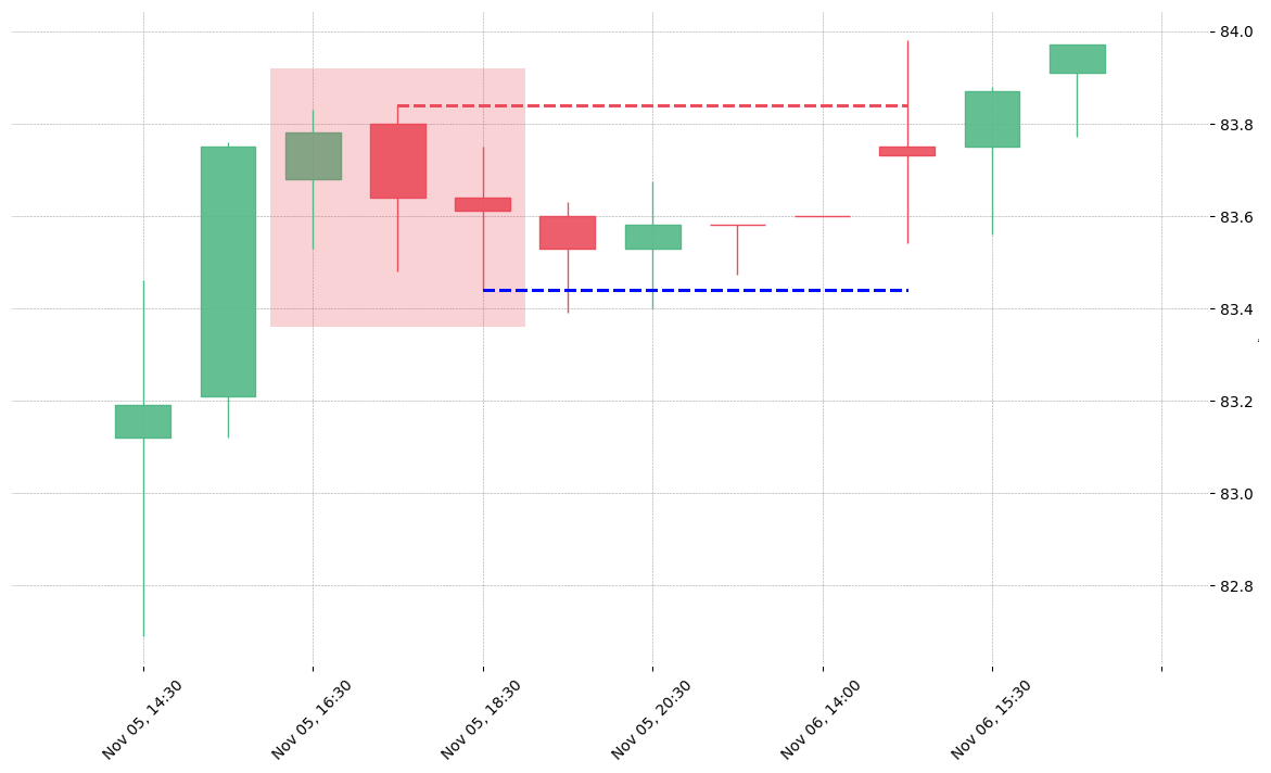 The stock DUK printed a bearish Three Outside Down on 2018-11-05 16:30:00. Unfortunately it invalidated on 2018-11-06 14:30:00 before the trade could trigger (it triggered the stop before entering).