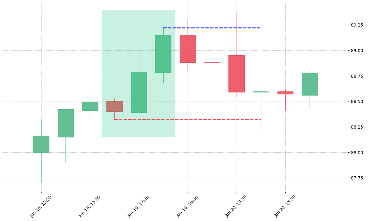The stock ED printed a bullish Three Outside Up on 2019-06-19 16:30:00. Unfortunately it invalidated on 2019-06-20 14:30:00 before the trade could trigger (it triggered the stop before entering).