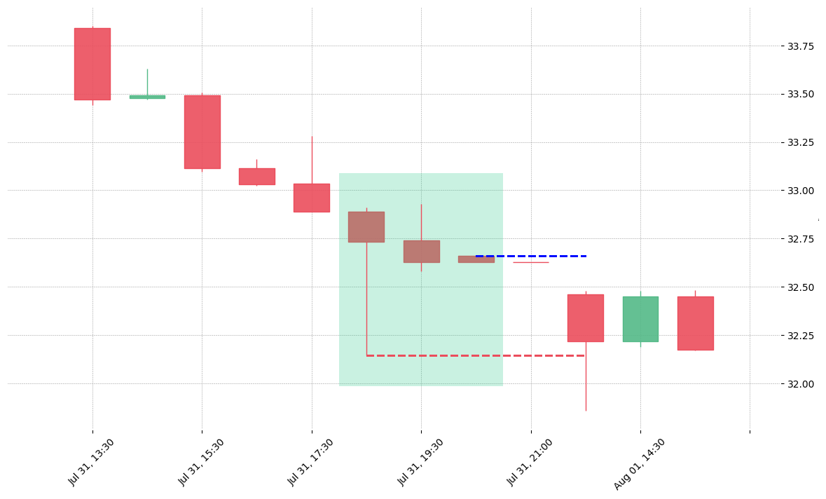 The stock BEN printed a bullish Three Stars in the South on 2019-07-31 18:30:00. Unfortunately it invalidated on 2019-08-01 13:30:00 before the trade could trigger (it triggered the stop before entering).