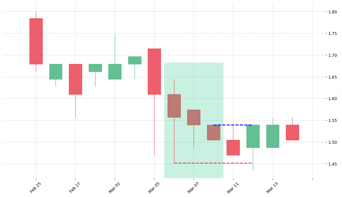 The stock KLAC printed a bullish Three Stars in the South on 1991-03-06. Unfortunately it invalidated on 1991-03-12 before the trade could trigger (it triggered the stop before entering).