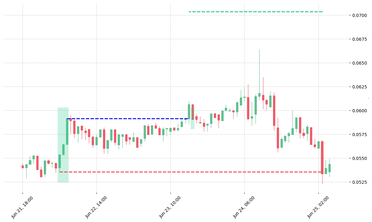 The cryptocurrency pair LTO/USDT printed a bullish Three White Soldiers on 2020-06-22 04:00:00. It confirmed on 2020-06-23 15:00:00 (meaning price closed above entry level). It retested the trade entry level on 2020-06-23 16:00:00. Then it failed to reach the 2:1 R/R target and got stopped on 2020-06-25 03:00:00.