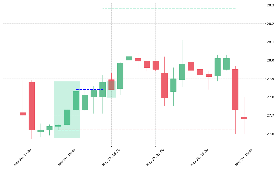 The stock CNP printed a bullish Three White Soldiers on 2018-11-26 18:30:00. It confirmed on 2018-11-27 15:30:00 (meaning price closed above entry level). It retested the trade entry level on 2018-11-27 16:30:00. Then it failed to reach the 2:1 R/R target and got stopped on 2018-11-29 14:30:00.