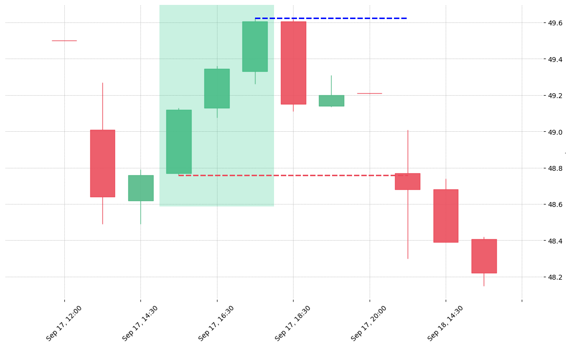 The stock FLS printed a bullish Three White Soldiers on 2019-09-17 15:30:00. Unfortunately it invalidated on 2019-09-18 13:30:00 before the trade could trigger (it triggered the stop before entering).