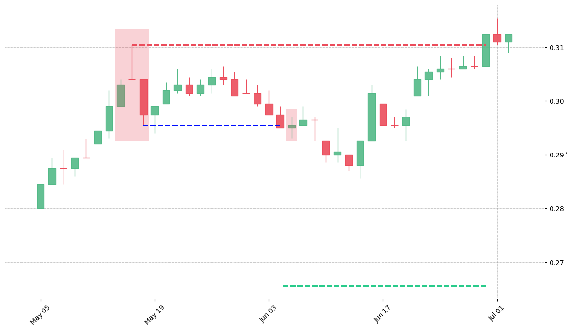 The stock LLY printed a bearish Abandoned Baby on 1975-05-14. It confirmed on 1975-06-04 (meaning price closed below entry level). It retested the trade entry level on 1975-06-05. Then it failed to reach the 2:1 R/R target and got stopped on 1975-06-30.