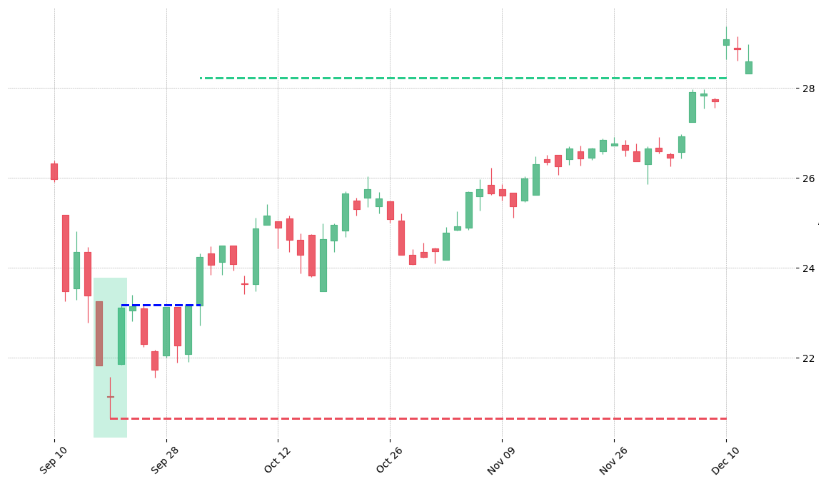 The stock SWK printed a bullish Abandoned Baby on 2001-09-20. It confirmed on 2001-10-03 (meaning price closed above entry level). It retested the trade entry level on 2002-07-18. Then it successfully reached the 2:1 R/R target.