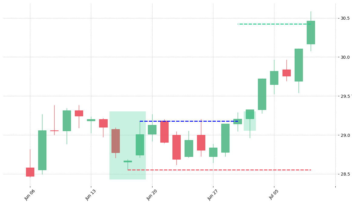 The stock VNO printed a bullish Abandoned Baby on 2005-06-15. It confirmed on 2005-06-29 (meaning price closed above entry level). It retested the trade entry level on 2005-06-30. Then it successfully reached the 2:1 R/R target.