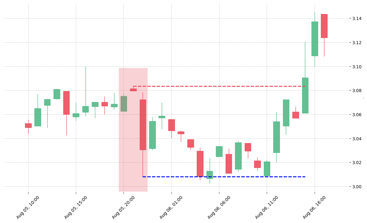 The cryptocurrency pair EOS/USDC printed a bearish Abandoned Baby on 2020-08-05 20:00:00. Unfortunately it invalidated on 2020-08-06 15:00:00 before the trade could trigger (it triggered the stop before entering).