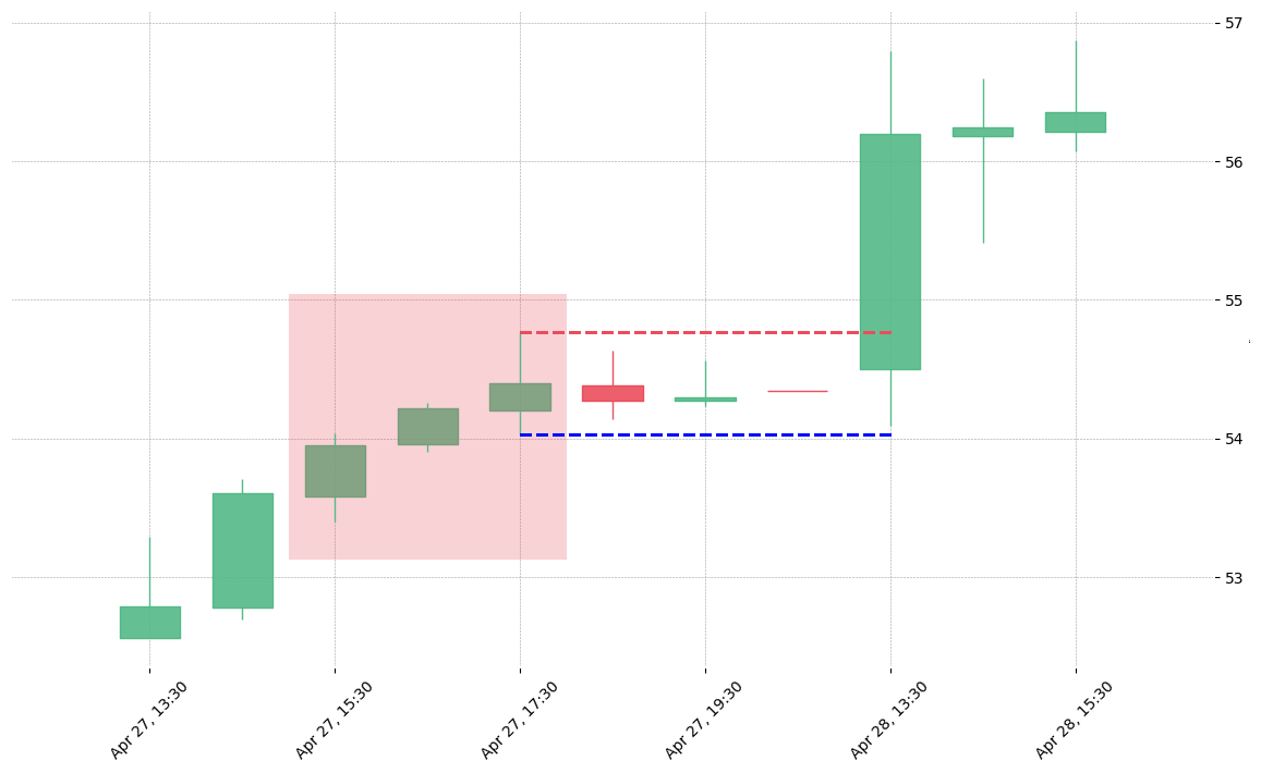 The stock OMC printed a bearish Advance Block on 2020-04-27 15:30:00. Unfortunately it invalidated on 2020-04-28 13:30:00 before the trade could trigger (it triggered the stop before entering).
