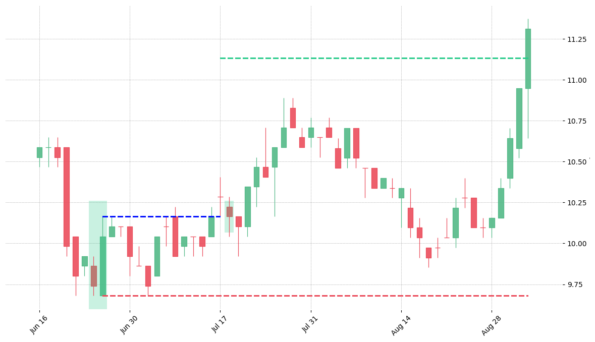 The stock BKR printed a bullish Belt Hold on 1995-06-26. It confirmed on 1995-07-17 (meaning price closed above entry level). It retested the trade entry level on 1995-07-18. Then it successfully reached the 2:1 R/R target.
