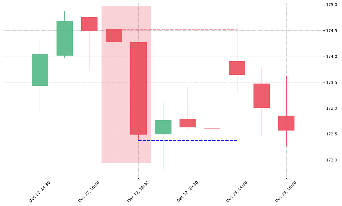 The stock SYK printed a bearish Belt Hold on 2018-12-12 17:30:00. Unfortunately it invalidated on 2018-12-13 14:30:00 before the trade could trigger (it triggered the stop before entering).