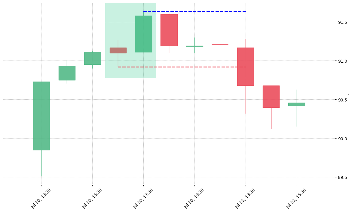 The stock KEYS printed a bullish Belt Hold on 2019-07-30 16:30:00. Unfortunately it invalidated on 2019-07-31 13:30:00 before the trade could trigger (it triggered the stop before entering).