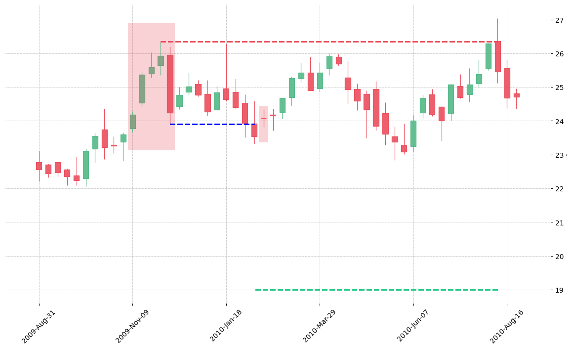 The stock LLY printed a bearish Break Away on 2009-11-09. It confirmed on 2010-02-08 (meaning price closed below entry level). It retested the trade entry level on 2010-02-15. Then it failed to reach the 2:1 R/R target and got stopped on 2010-08-09.