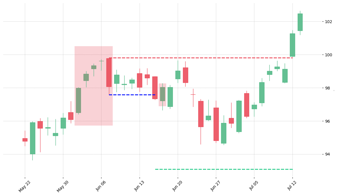 The stock MSFT printed a bearish Break Away on 2018-06-01. It confirmed on 2018-06-15 (meaning price closed below entry level). It retested the trade entry level on 2018-06-18. Then it failed to reach the 2:1 R/R target and got stopped on 2018-07-12.
