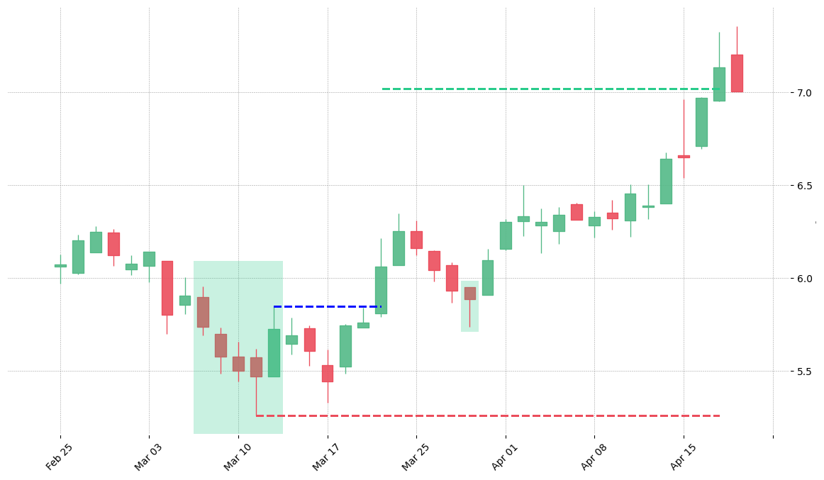 The stock HBI printed a bullish Break Away on 2008-03-06. It confirmed on 2008-03-20 (meaning price closed above entry level). It retested the trade entry level on 2008-03-28. Then it successfully reached the 2:1 R/R target.
