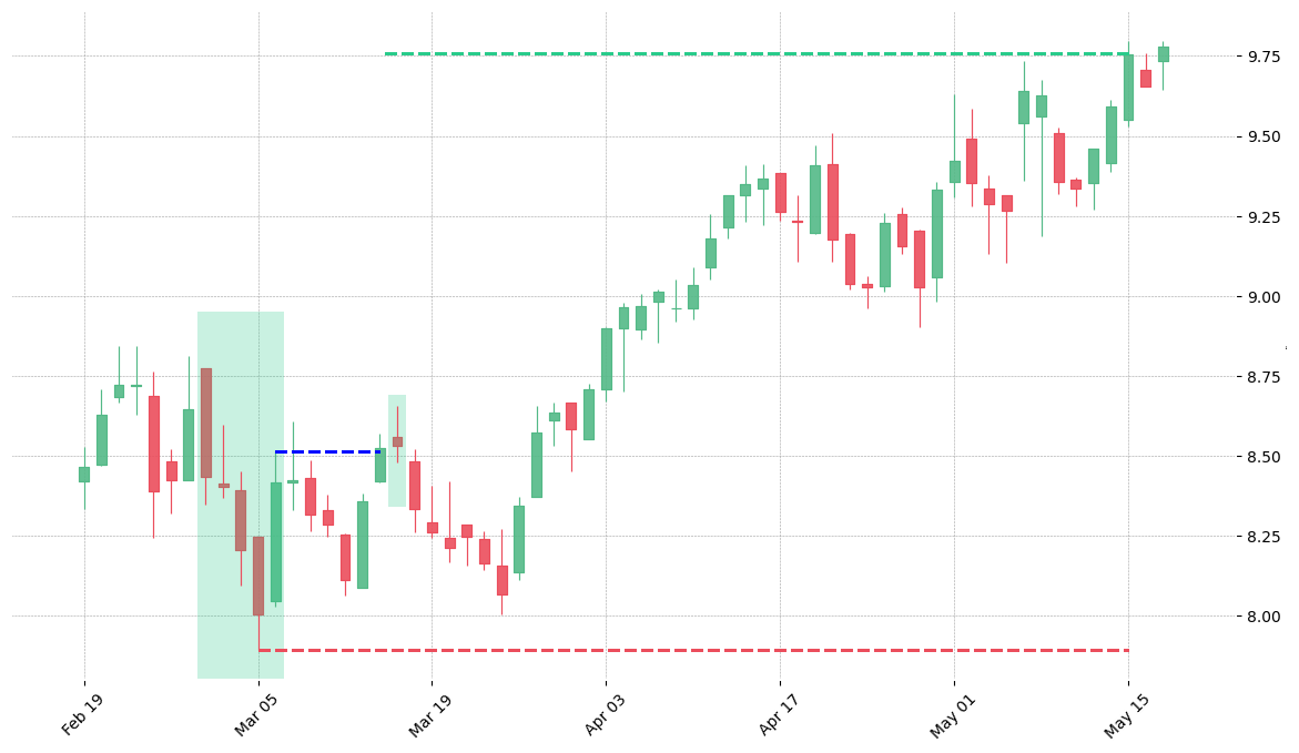 The stock HSIC printed a bullish Break Away on 2002-02-28. It confirmed on 2002-03-14 (meaning price closed above entry level). It retested the trade entry level on 2002-03-15. Then it successfully reached the 2:1 R/R target.