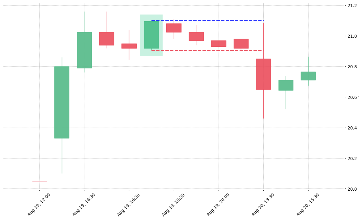 The stock TPR printed a bullish Closing Marubozu on 2019-08-19 17:30:00. Unfortunately it invalidated on 2019-08-20 13:30:00 before the trade could trigger (it triggered the stop before entering).