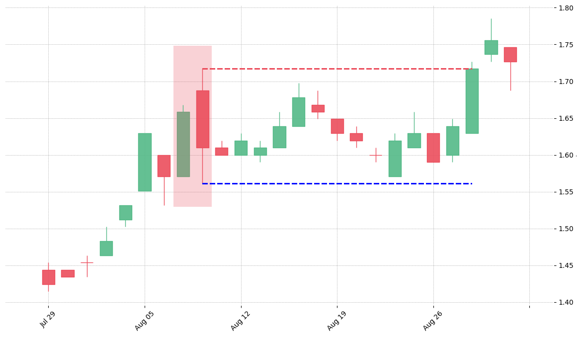 The stock BBY printed a bearish Dark Cloud Cover on 1996-08-07. Unfortunately it invalidated on 1996-08-28 before the trade could trigger (it triggered the stop before entering).