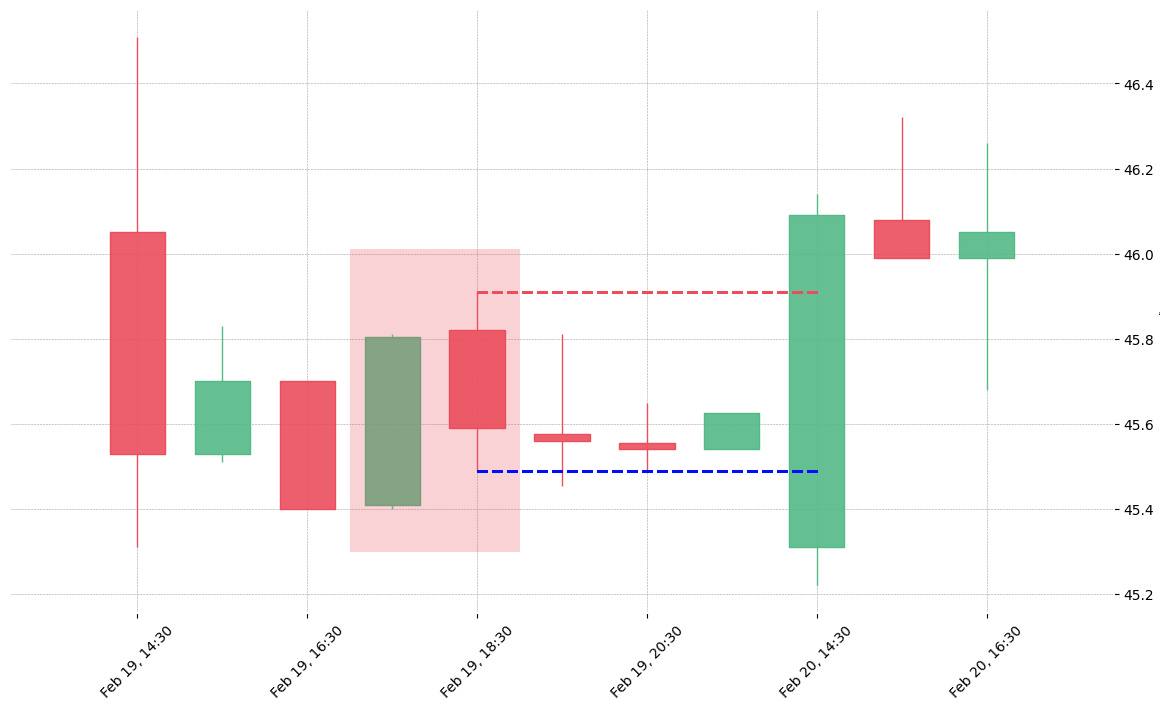 The stock FLS printed a bearish Dark Cloud Cover on 2020-02-19 17:30:00. Unfortunately it invalidated on 2020-02-20 14:30:00 before the trade could trigger (it triggered the stop before entering).