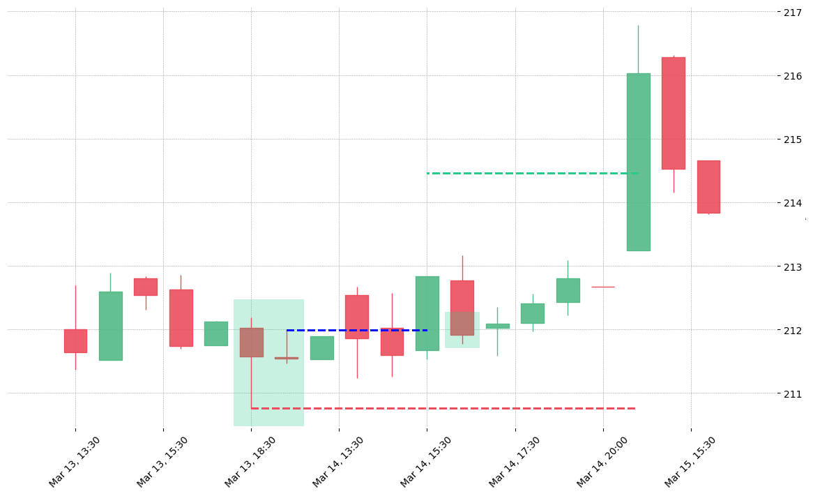 The stock ZBRA printed a bullish Doji Star on 2019-03-13 18:30:00. It confirmed on 2019-03-14 15:30:00 (meaning price closed above entry level). It retested the trade entry level on 2019-03-14 16:30:00. Then it successfully reached the 2:1 R/R target.