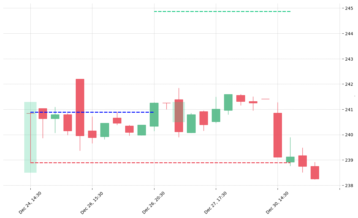 The stock SBAC printed a bullish Dragonfly Doji on 2019-12-24 14:30:00. It confirmed on 2019-12-26 20:30:00 (meaning price closed above entry level). It retested the trade entry level on 2019-12-27 14:30:00. Then it failed to reach the 2:1 R/R target and got stopped on 2019-12-30 15:30:00.