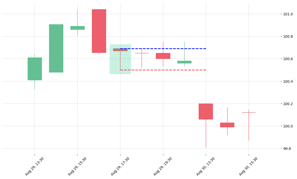 The stock ALL printed a bullish Dragonfly Doji on 2018-08-29 17:30:00. Unfortunately it invalidated on 2018-08-30 13:30:00 before the trade could trigger (it triggered the stop before entering).