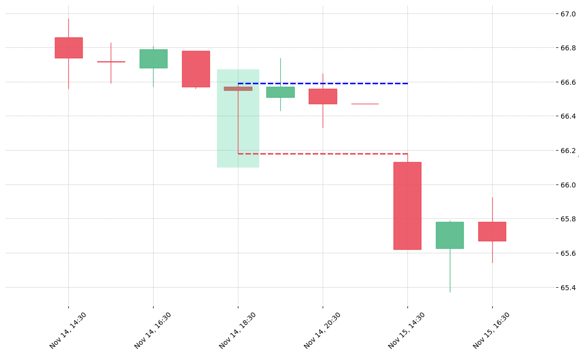 The stock SYY printed a bullish Dragonfly Doji on 2018-11-14 18:30:00. Unfortunately it invalidated on 2018-11-15 14:30:00 before the trade could trigger (it triggered the stop before entering).
