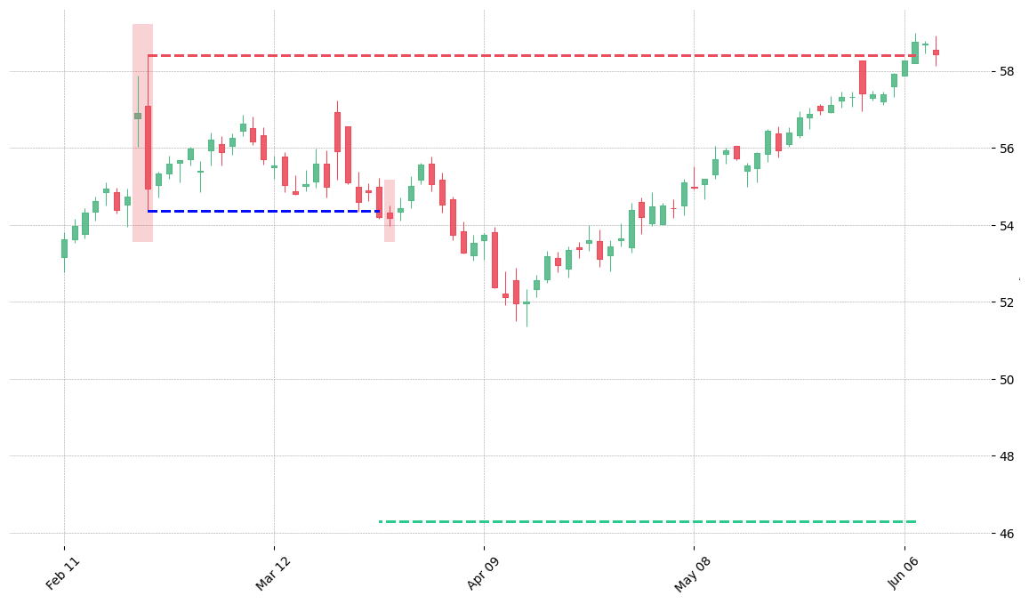 The stock CTAS printed a bearish Engulfing on 2014-02-21. It confirmed on 2014-03-26 (meaning price closed below entry level). It retested the trade entry level on 2014-03-27. Then it failed to reach the 2:1 R/R target and got stopped on 2014-06-09.