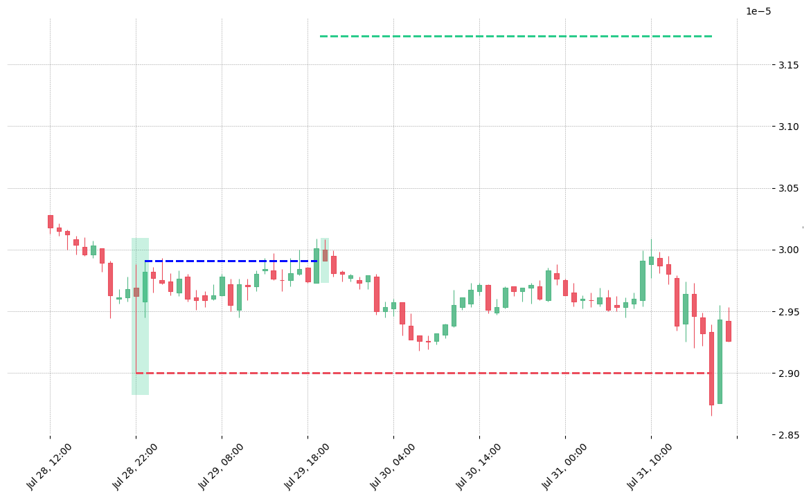 The cryptocurrency pair IOTA/BTC printed a bullish Engulfing on 2019-07-28 22:00:00. It confirmed on 2019-07-29 19:00:00 (meaning price closed above entry level). It retested the trade entry level on 2019-07-29 20:00:00. Then it failed to reach the 2:1 R/R target and got stopped on 2019-07-31 17:00:00.
