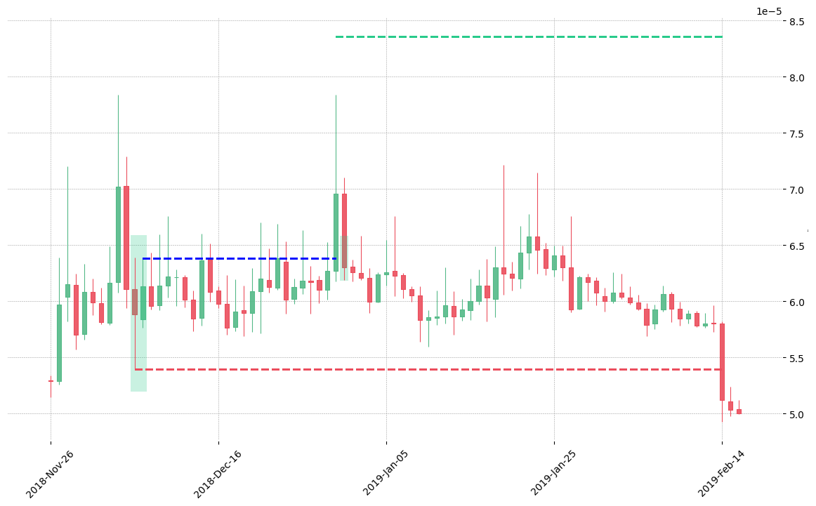 The cryptocurrency pair SALT/BTC printed a bullish Engulfing on 2018-12-06 16:00:00. It confirmed on 2018-12-30 16:00:00 (meaning price closed above entry level). It retested the trade entry level on 2018-12-31 16:00:00. Then it failed to reach the 2:1 R/R target and got stopped on 2019-02-14 16:00:00.