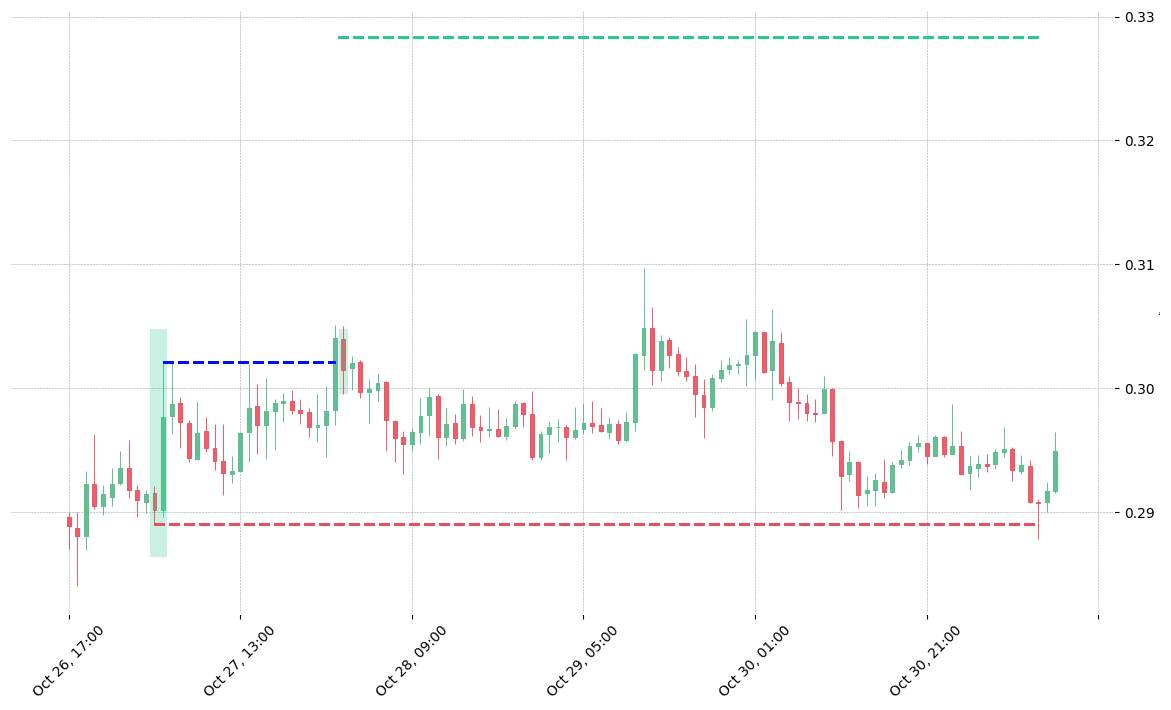 The cryptocurrency pair XRP/USDT printed a bullish Engulfing on 2019-10-27 03:00:00. It confirmed on 2019-10-28 (meaning price closed above entry level). It retested the trade entry level on 2019-10-28 01:00:00. Then it failed to reach the 2:1 R/R target and got stopped on 2019-10-31 10:00:00.