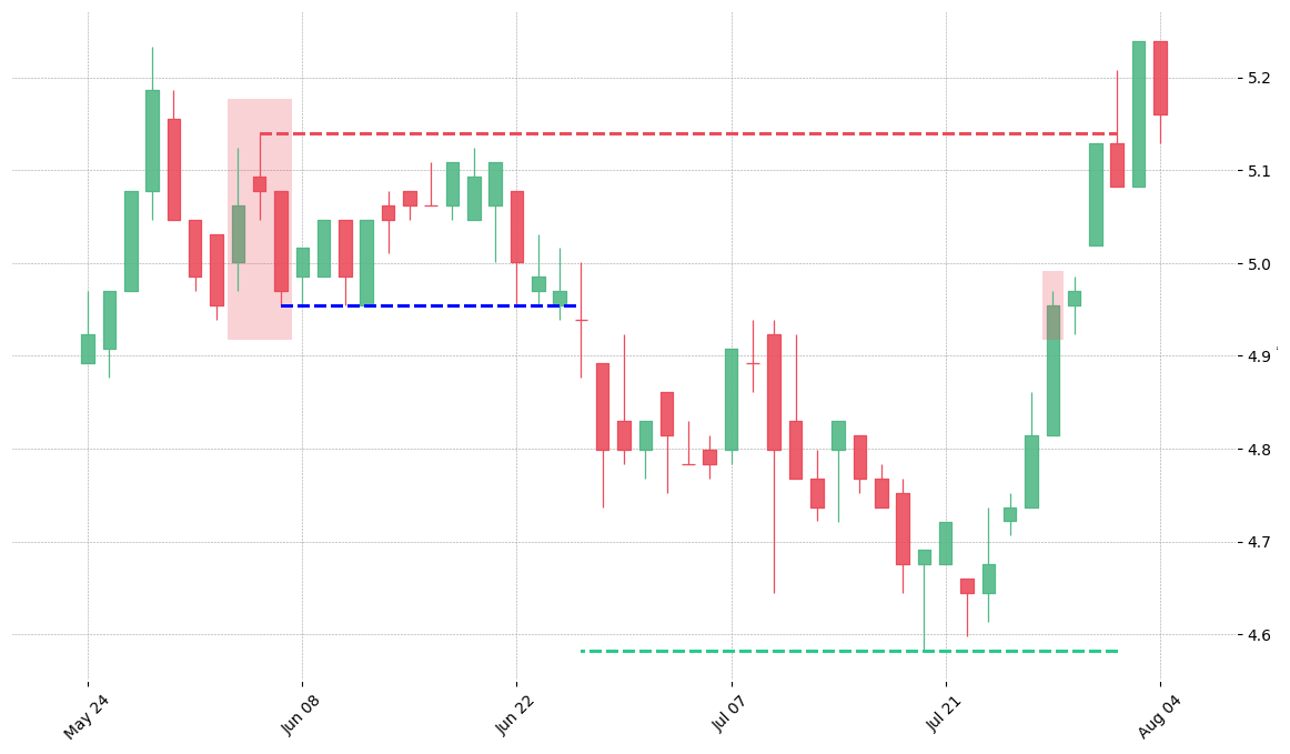 The stock ITW printed a bearish Evening Star on 1994-06-03. It confirmed on 1994-06-27 (meaning price closed below entry level). It retested the trade entry level on 1994-07-28. Then it failed to reach the 2:1 R/R target and got stopped on 1994-08-02.