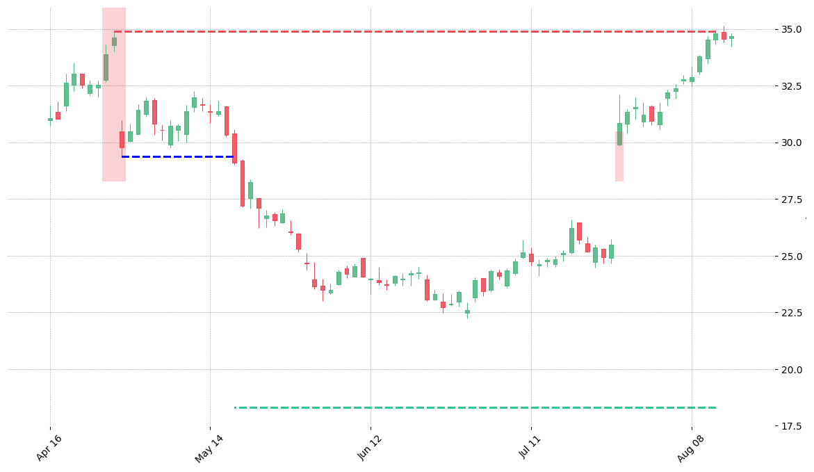 The stock WDC printed a bearish Evening Star on 2012-04-25. It confirmed on 2012-05-17 (meaning price closed below entry level). It retested the trade entry level on 2012-07-26. Then it failed to reach the 2:1 R/R target and got stopped on 2012-08-13.