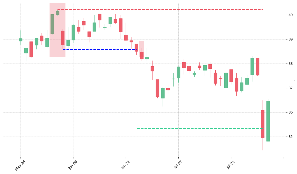 The stock K printed a bearish Evening Star on 2010-06-02. It confirmed on 2010-06-24 (meaning price closed below entry level). It retested the trade entry level on 2010-06-25. Then it successfully reached the 2:1 R/R target.