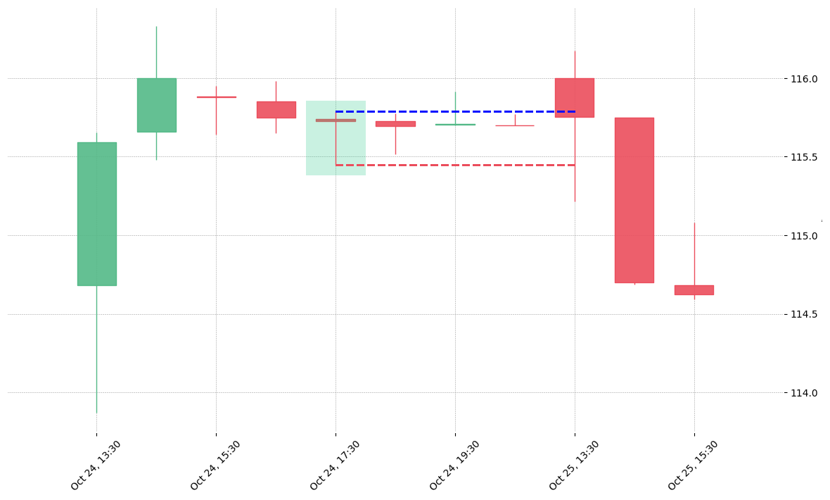 The stock CBOE printed a bullish Hammer on 2019-10-24 17:30:00. Unfortunately it invalidated on 2019-10-25 13:30:00 before the trade could trigger (it triggered the stop before entering).