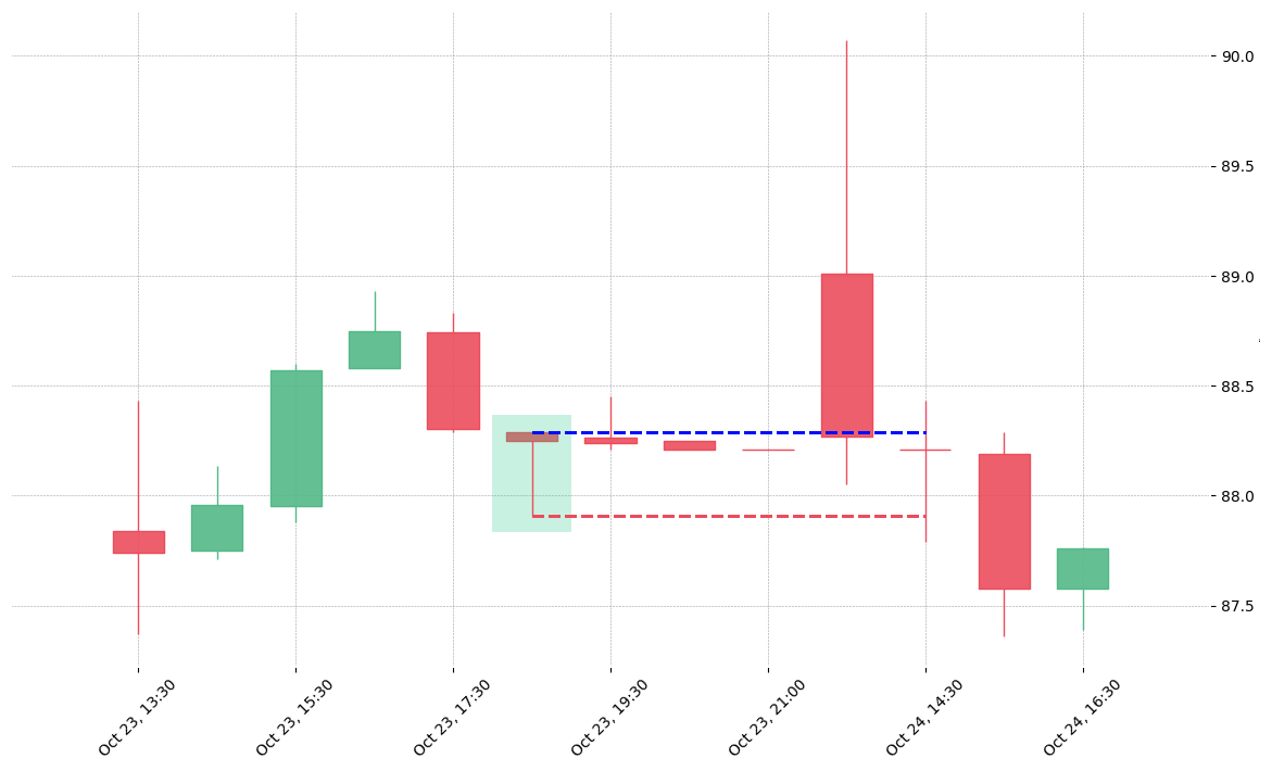 The stock LYB printed a bullish Hammer on 2019-10-23 18:30:00. Unfortunately it invalidated on 2019-10-24 14:30:00 before the trade could trigger (it triggered the stop before entering).